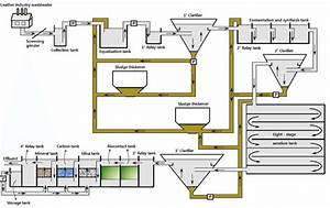 Process Flow Diagram Of The Liw Treatment Plant  Arrows