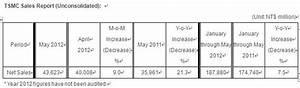 TSMC May 2012 Sales Report