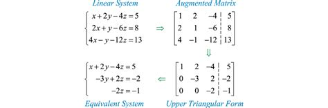 triangular form matrices and gaussian elimination