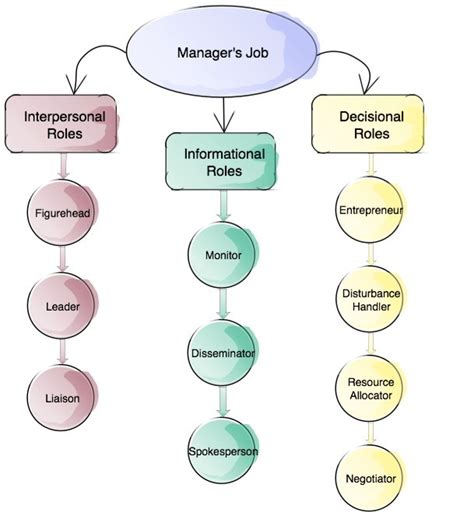 mintzberg model   roles   successful manager