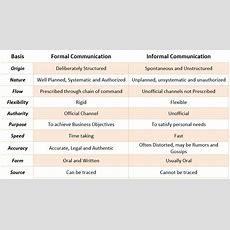 Formal And Informal Communication Channels Bbamantra
