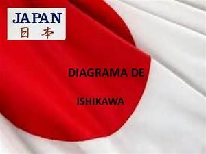 Inventor De Diagrama De Ishikawa