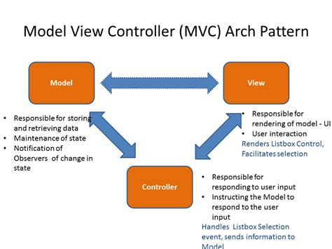 Effective Project Management Model View Controller (mvc