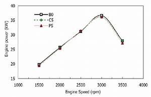 Engine Brake Power Vs Speed At 85  Throttle