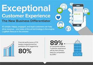 Infographic: Exceptional Customer Experience | LogMeIn Rescue