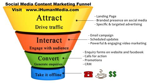 sales funnel 6 useful content marketing tools and templates cooler insights