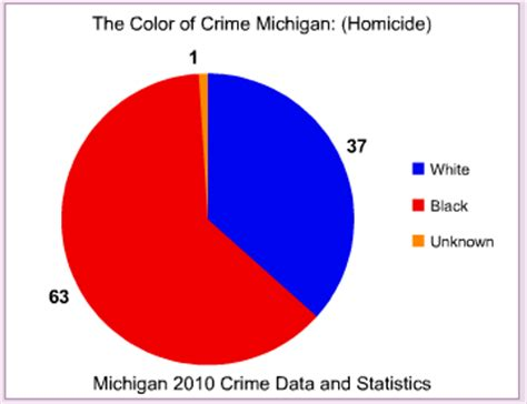 the color of crime michigan the color of crime 2010 occidental dissent