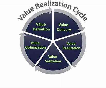 Value Realization Customer Success Mantra Cycle Strikedeck