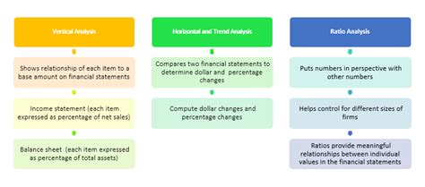 ratio analysis  financial statements formula types excel