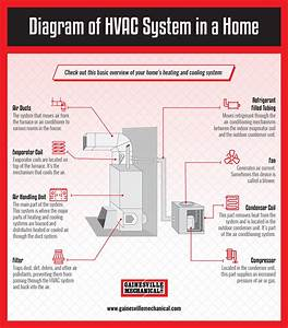 Diagram Of Hvac System In A Home