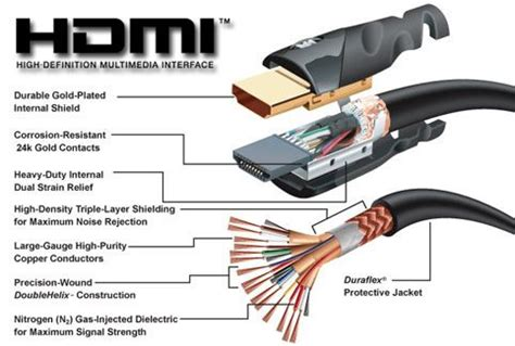 What Hdmi Cable Elprocus Pinterest