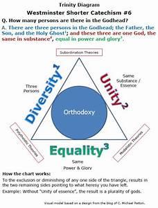 The Trinity Of God  U2013 Diagrams