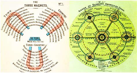 pics for gt ebenezer howard three magnets