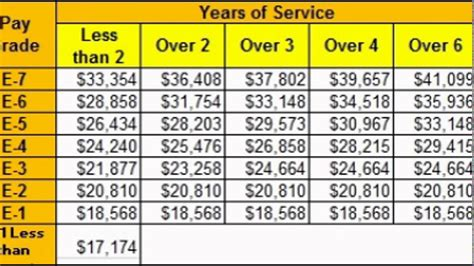 military pay chart youtube