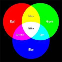 Additive RGB Color Combinations