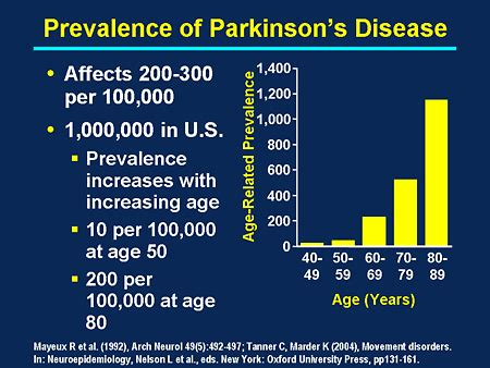 Parkinson's causes and symptoms