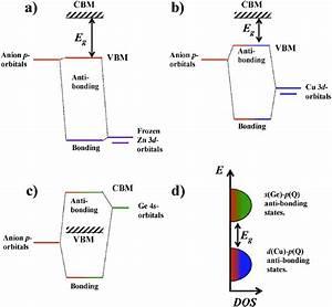 Schematic Molecular