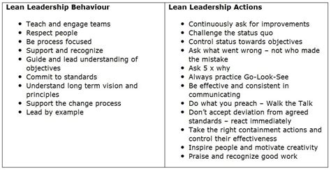 lean lean leadership behaviour  actions