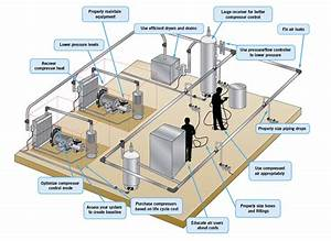 Energy Efficiency Tip Of The Day  Compressed Air System