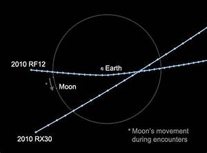 Second Asteroid to Buzz Earth Later Today