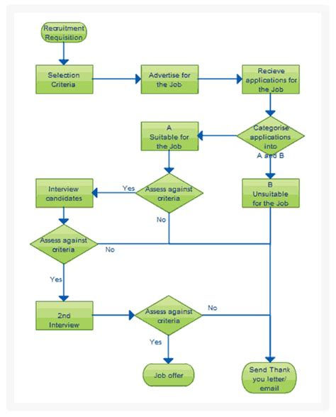 workflow diagram template flowchart software for fast flow diagrams creately