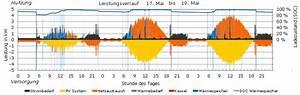 Stromverbrauch 3 Personen Berechnen : heizen mit pv strom chance f r den w rmemarkt ~ Themetempest.com Abrechnung