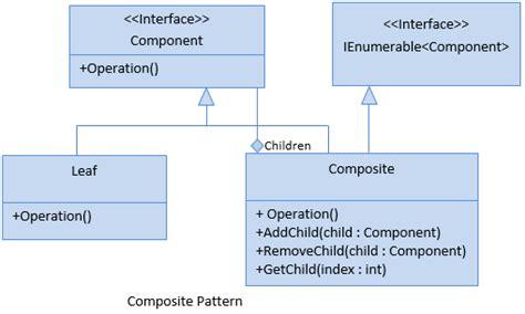 composite design pattern composite design pattern c