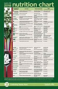 Your 2018 Guide To Nutrition