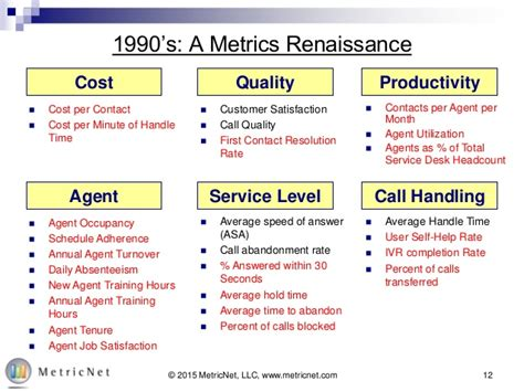 help desk kpi metrics past and present 25 years of service desk kpis