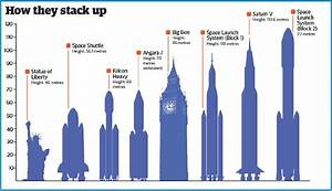 In it's final, planned configuration NASA's SLS will be ...
