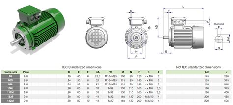 Electric Motor Dimensions by Iec Electric Motors B14 Mount Cad Models For