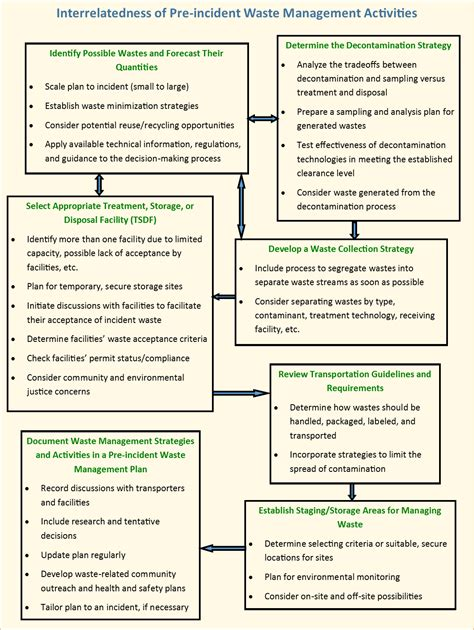 Computer Security Plan Template by Waste Management Benefits Planning And Mitigation