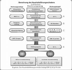 Netto Lohn Berechnen : unfallschadensregulierung haushaltsf hrungsschaden richtig begr nden und berechnen ~ Themetempest.com Abrechnung