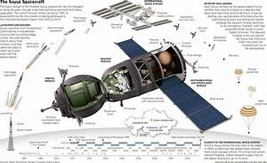 The Soyuz Spacecraft | NY Times | 13pt