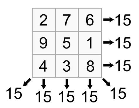 magic square cells worksheet answers kwadrat magiczny matematyka wolna encyklopedia