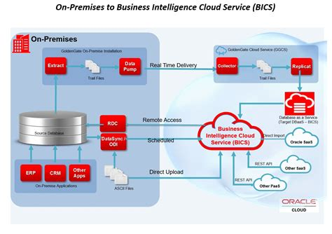 Integrating Oracle Goldengate Cloud Service (ggcs) With. Free Product Promotions What Do Economists Do. Veterans Hospital Tucson Az Web Api Security. Roofing Companies In Virginia Beach Va. Porsche Driving Experience A Call To College. Security Monitoring System Reviews. Car Title Loans In Los Angeles. Mosquito System Houston Online Class Schedule. Free Virtual Machine Manager