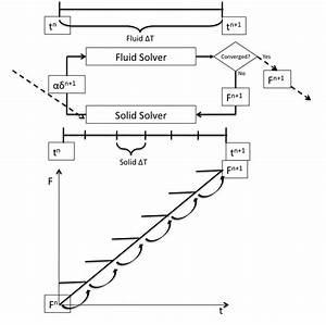 Schematic Flow