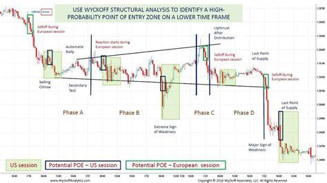 intraday trading   wyckoff method wyckoff analytics