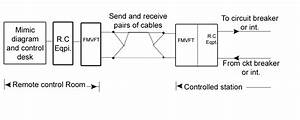 Block Diagram Of Remote Control System