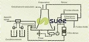 Circuit De Refroidissement : traitement eaux industrielles eaux de refroidissement degremont ~ Medecine-chirurgie-esthetiques.com Avis de Voitures
