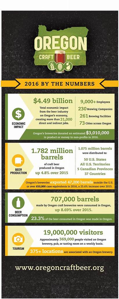 Oregon Beer Facts Fact Sheet Craft Updated