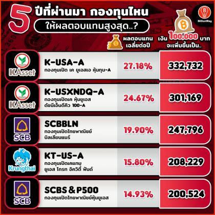 รู้จัก 5 กองทุนไทย ลงทุนหุ้นสหรัฐฯ สร้างผลตอบแทนดีที่สุด 5 ...