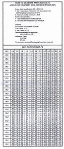 Relative Humidity Bulb Dry Bulb Chart Dp Rh Tablepdf Home Welding Inspection