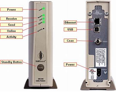 Modem Cable Motorola Router Modems Cox Does