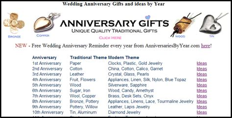 anniversary gifts  year list  modern  traditional