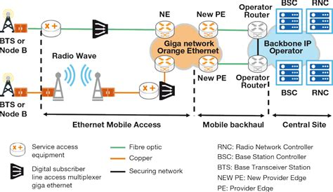 mobile network operator integrated access to mobile operator capillary networks