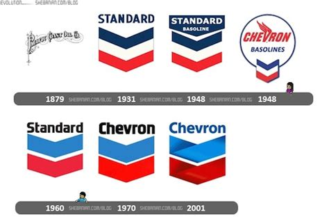 The Evolution of 5 Oil and Gas Logos » Castagra