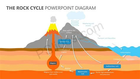 Diagram Of Rock by The Rock Cycle Powerpoint Diagram Pslides
