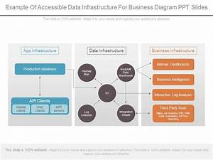 Example Of Accessible Data Infrastructure For Business