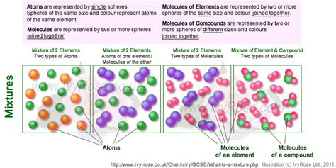 Chemical Compounds By Element
